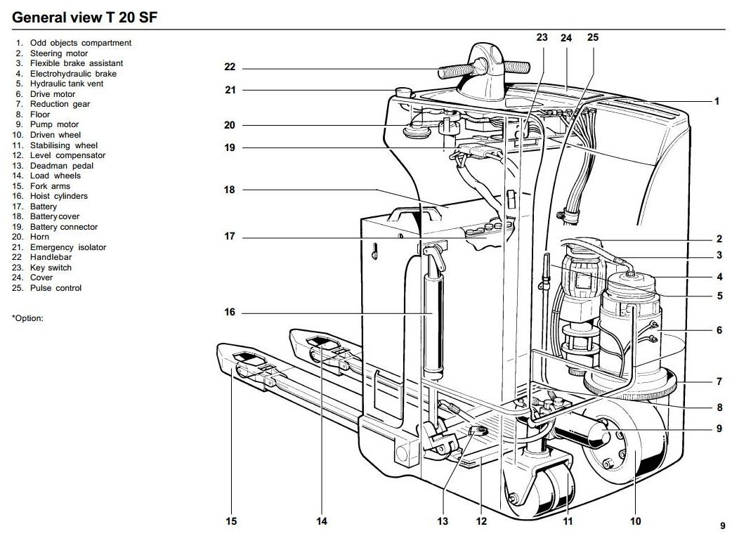 Linde Pallet Truck Type 144: T20SF from N 01084 Operating Instructions (User Manual)