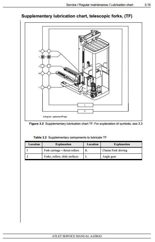 Atlet Reach Truck Type A-Ergo: A160/A200 T / TF / TFV / TV / DTFV Workshop Service Manual