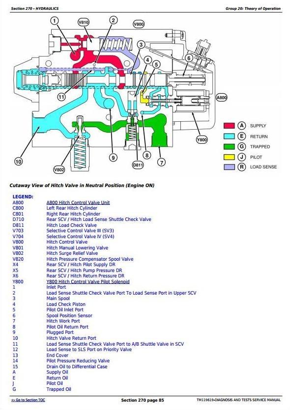 John Deere 9470RT, 9520RT, 9570RT Tracks Tractors Diagnosis and Tests Service Manual (TM119619)