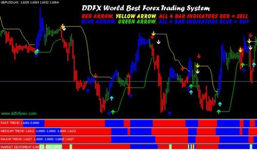 Ddfx forex trading system zip