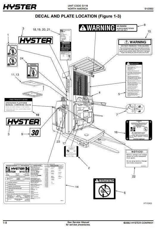 Hyster Electric Reach Truck G118 Series: R30XM2, R30XMA2, R30XMF2 Spare Parts Manual