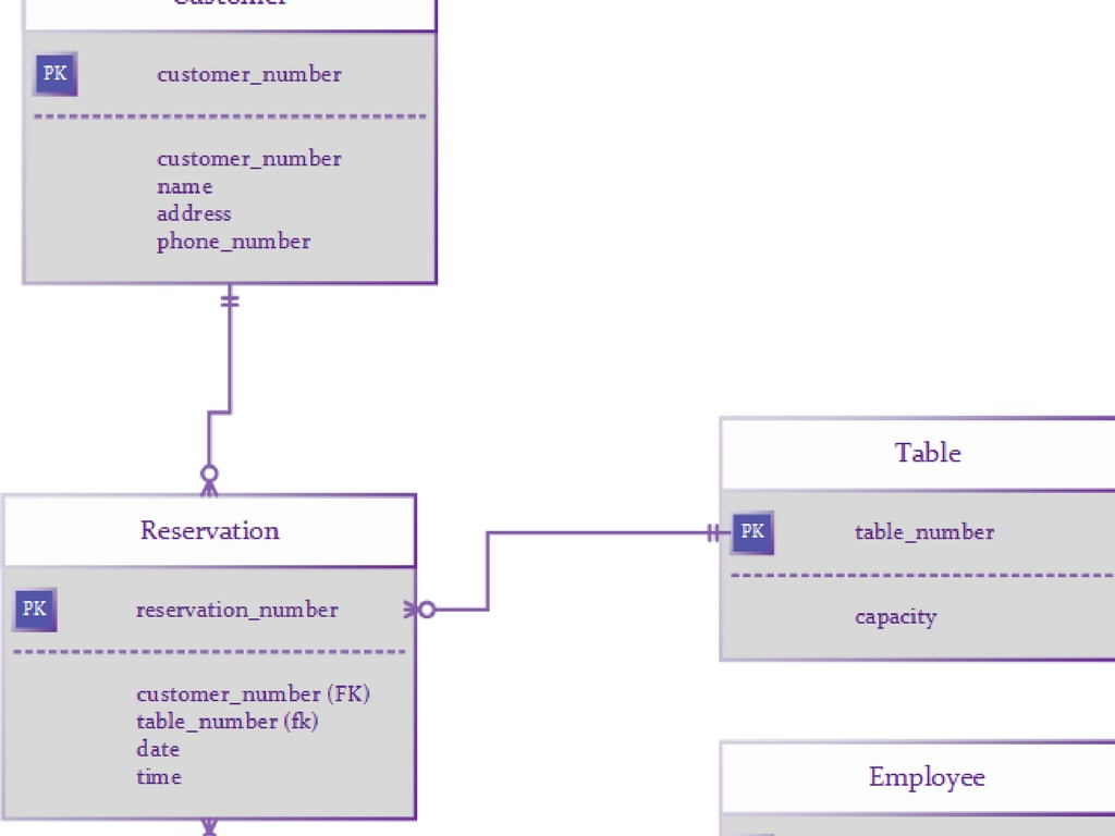 Database Technology Repeat CA | ERD Entity Relationship Diagram, Normalization and SQL