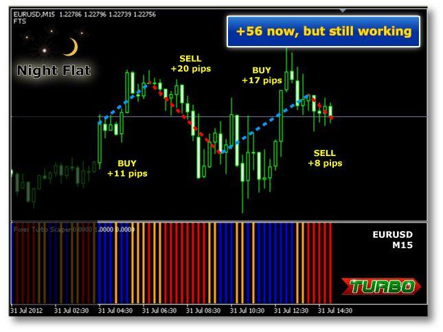 Binary Options Brokers Usa Regulated
