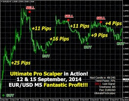 Ultimate Pro Scalper Trading Indicator Forex System MANUAL TRADING SYSTEM MT4