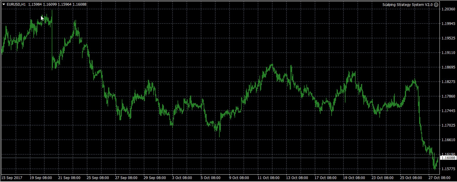 Forex Scalping Strategy System v2.0 EA for MT4