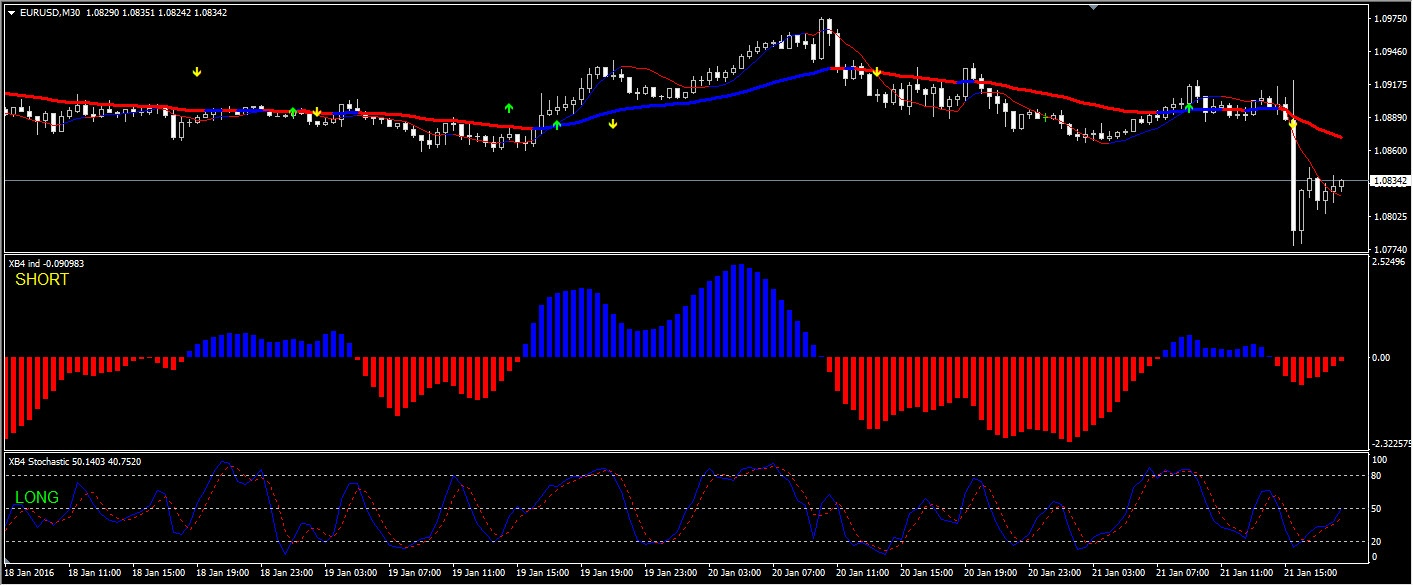 XB4 Powerful Indicator Trading System for MT4 Platform