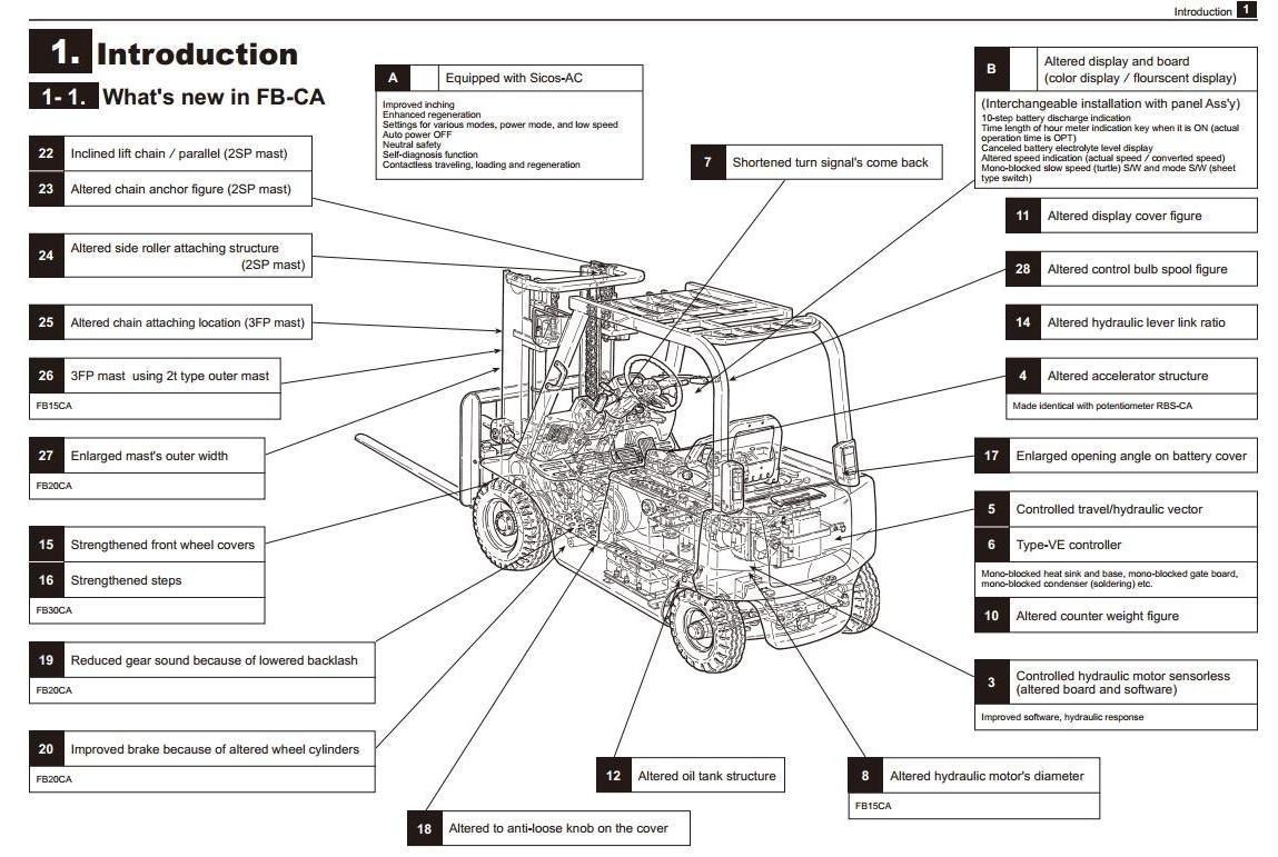Mitsubishi FB10CA, FB14CA, FB15CA, FB18CA,  FB20CA, FB25CA, FB28CA, FB30CA Service Manual