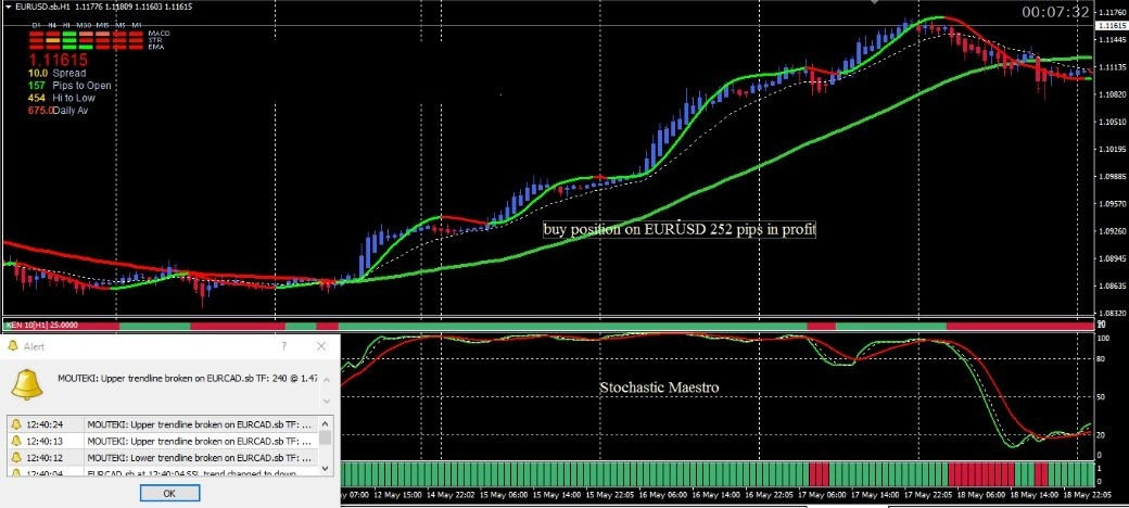 Stochastic Maestro 5 system MANUAL TRADING SYSTEM FOR MT4