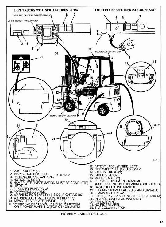 Hyster Lift Truck B187, C187 Series: S2.0XL (S40XL), S2.5XL (S50XL), S3.0XL (S60XL) Service Manual