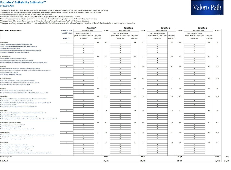 Pool de questions d'interview de candidats cofondateurs et/ou d'employés clés