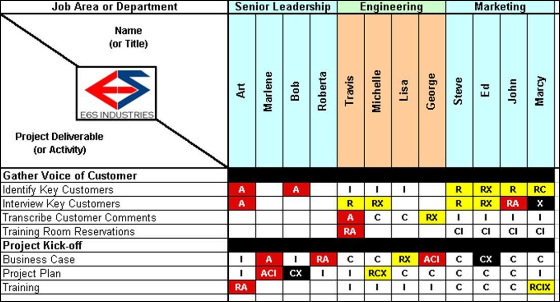 Responsibilties Matrix (RACI) Template - E6S Industries