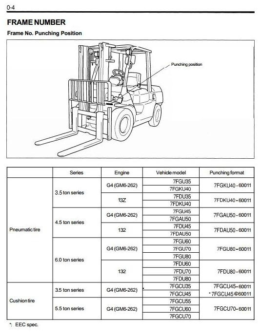 26303e0c15feb7a35b1fce74766bb5d7 toyota diesel forklift 7fdau50, 7fdku40, 7fdu35, 7fdu4  at bayanpartner.co