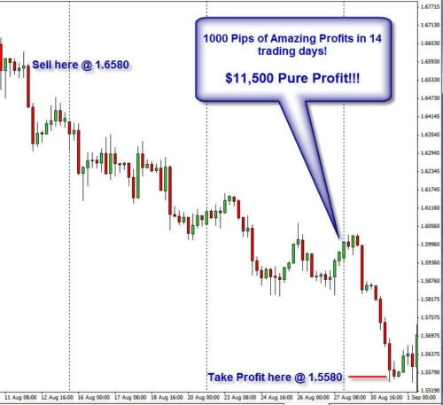 FOREX PIP TAKER - 95% Mechanical Forex Manual System on 4H TF
