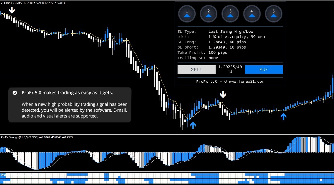 ProFx 5.0 - The Science of Trading