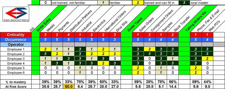 Operations Cross-Training Matrix Template