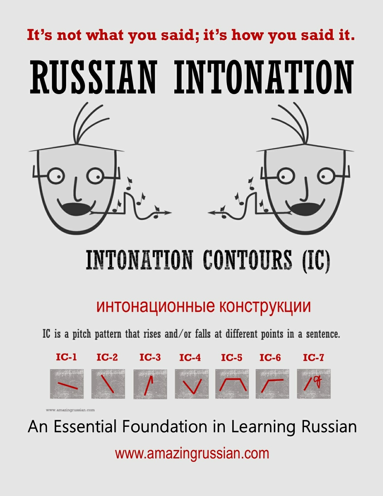 Russian Intonation Guide: Intonation Contours