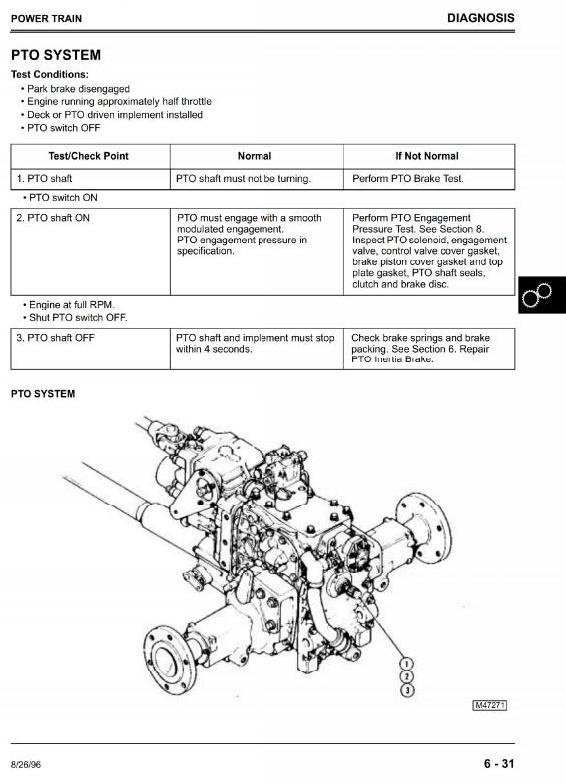 John Deere Front Mower: F1145 Workshop Service Manual (tm1519)