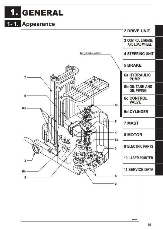 Mitsubishi Reach Truck RBS9-10-13-14-15-18-20-25-30 CA-LCA-WCA-WLCA Workshop Service Manual