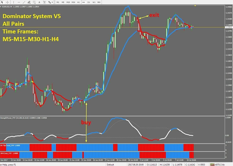r072 DOMINATOR V5 system indicator Metatrader 4