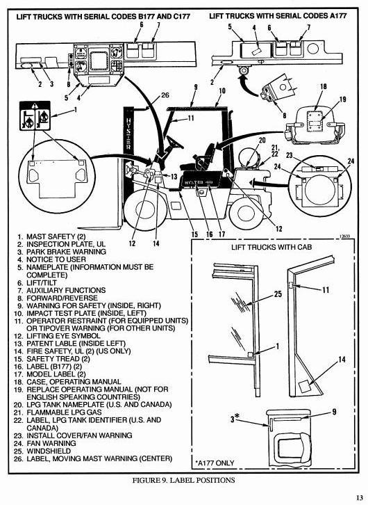 Hyster Forklift Truck Type A177: H2.00XL (H40XL), H2.50XL (H50XL), H3.00 (H60XL) Workshop Manual