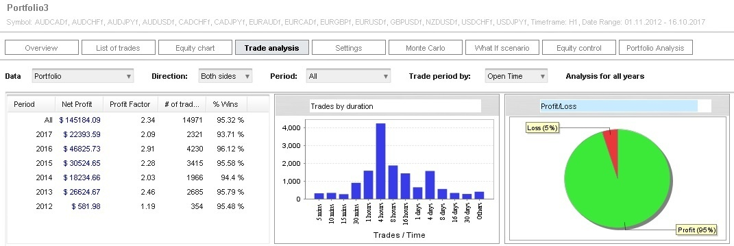 Portfolio of expert advisors for trading at Forex market with Metatrader 4 software