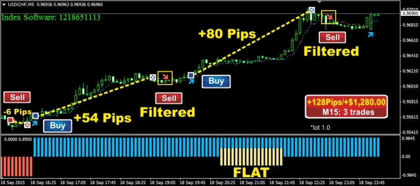 Smart profit system binary options
