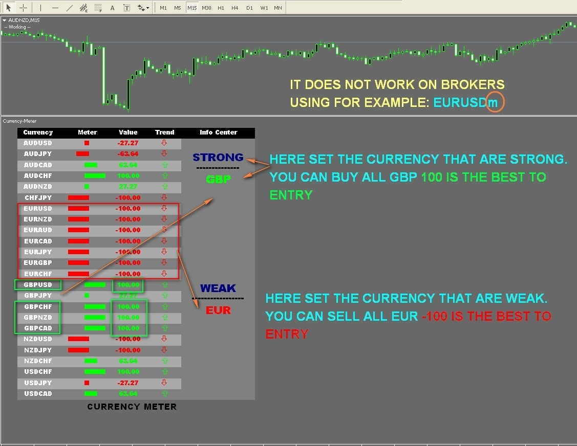 r063 CURRENCY METER Forex scalping indicator Metatrader 4