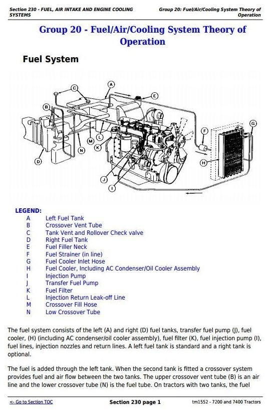 John Deere 7200 and 7400 2WD or MFWD Tractors Diagnosis and Tests Service Manual (tm1552)