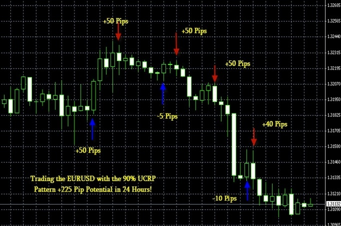 The Ultimate Candlestick Reversal Pattern System For Metatrader MT4