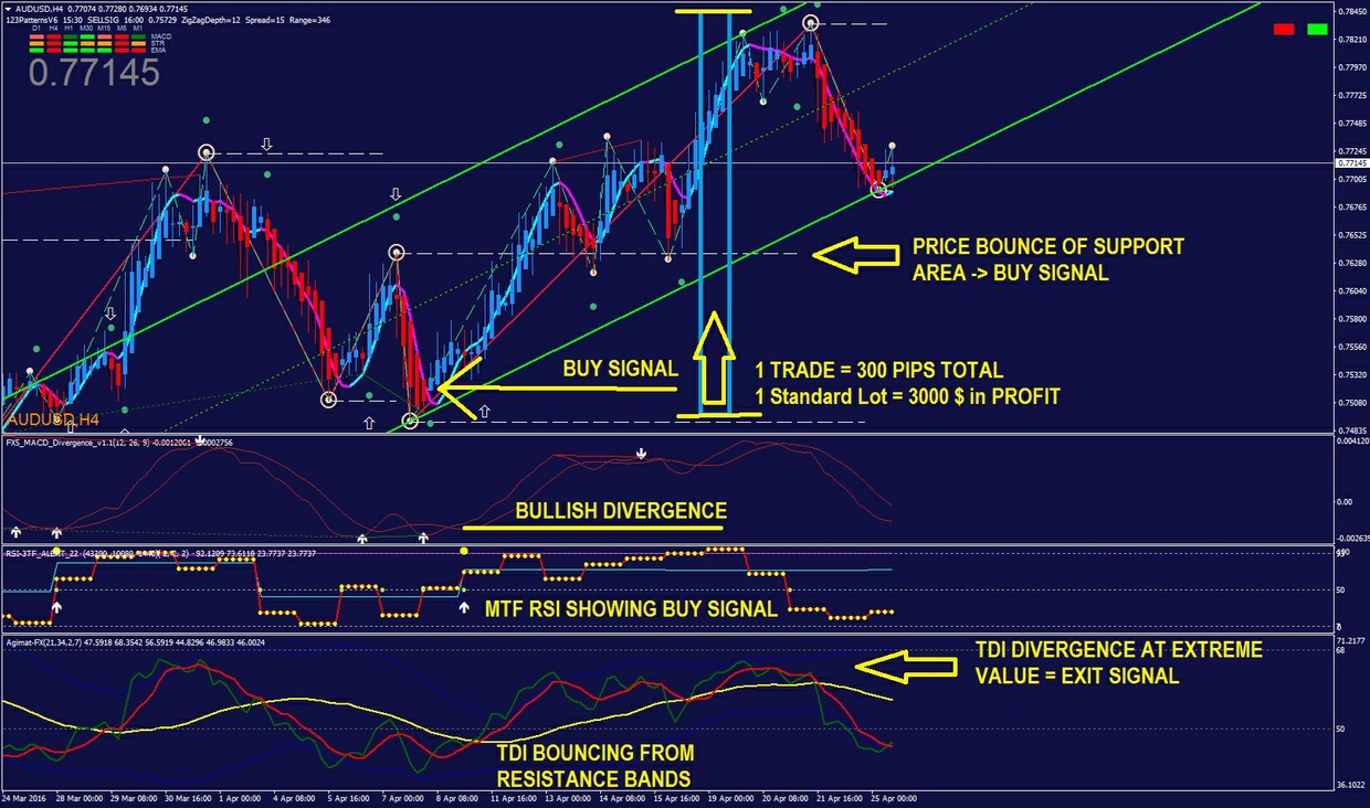 Forbi forex swing and trend trading system