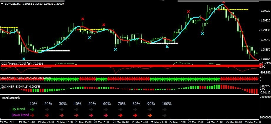 ZWinner 21 - Advanced Breakout FX Trading System FOREX MANUAL TRADING SYSTEM MT4