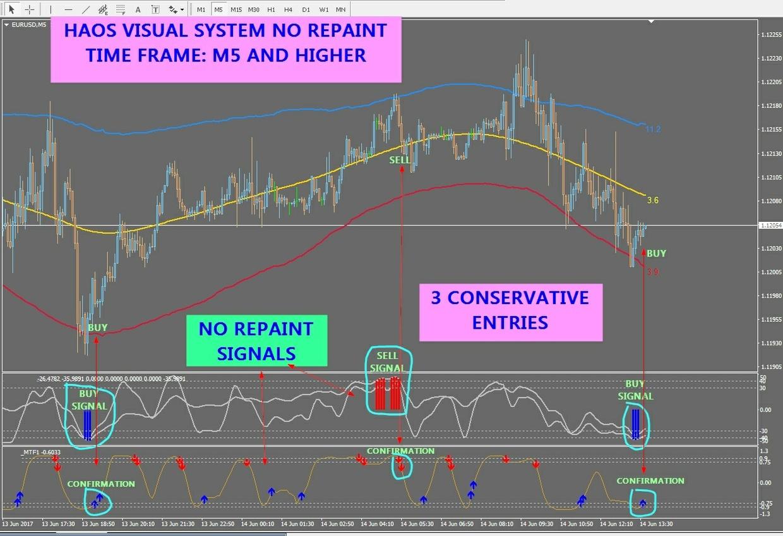 r071 HAOS VISUAL SYSTEM NO REPAINT indicator Metatrader 4