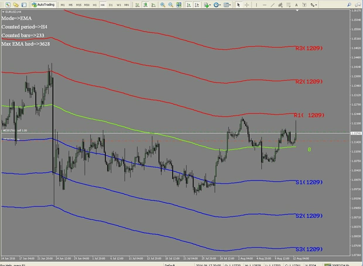 r057 CHANELL SUPPORT AND RESISTANCE indicator forex Metatrader 4