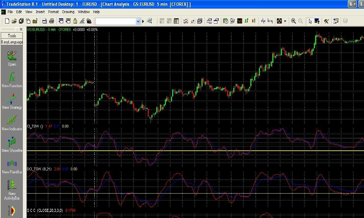 Hamzei Analytics Indicators for TradeStation 9.1