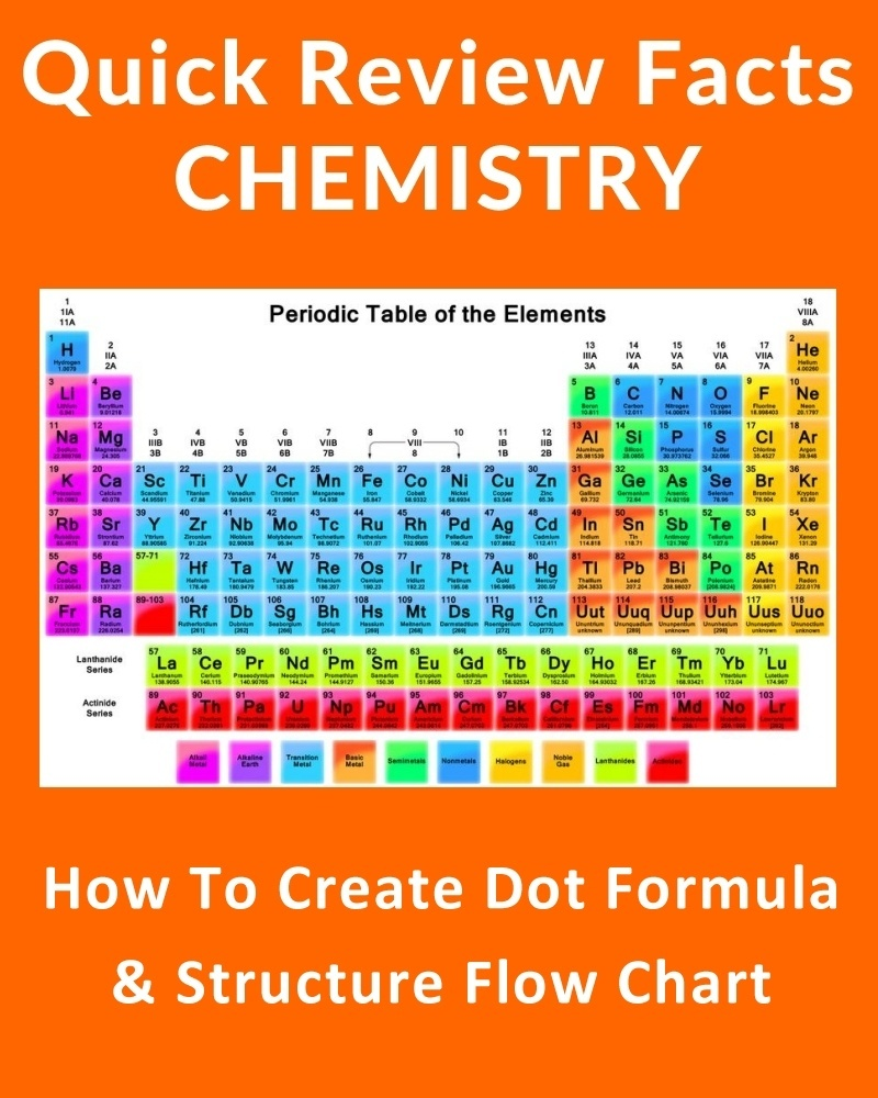 How to Create Dot Formula and Structure Flow Chart