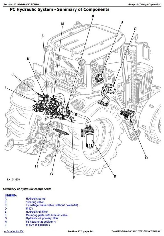 John Deere 6230, 6330, 6430, 7130 & 7230 Tractors Diagnosis and Tests Service Manual (TM400719)