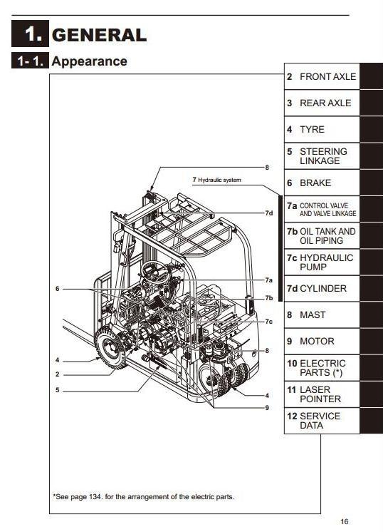 Mitsubishi Electric Forklift Truck FB13TCA, FB15TCA, FB18TCA, FB20TCA Workshop Service Manual
