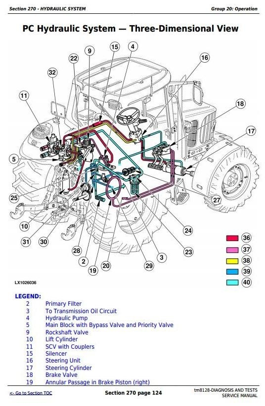 John Deere 6415, 6615, 7515 South America Tractors Diagnosis and Tests Service Manual (tm8128)