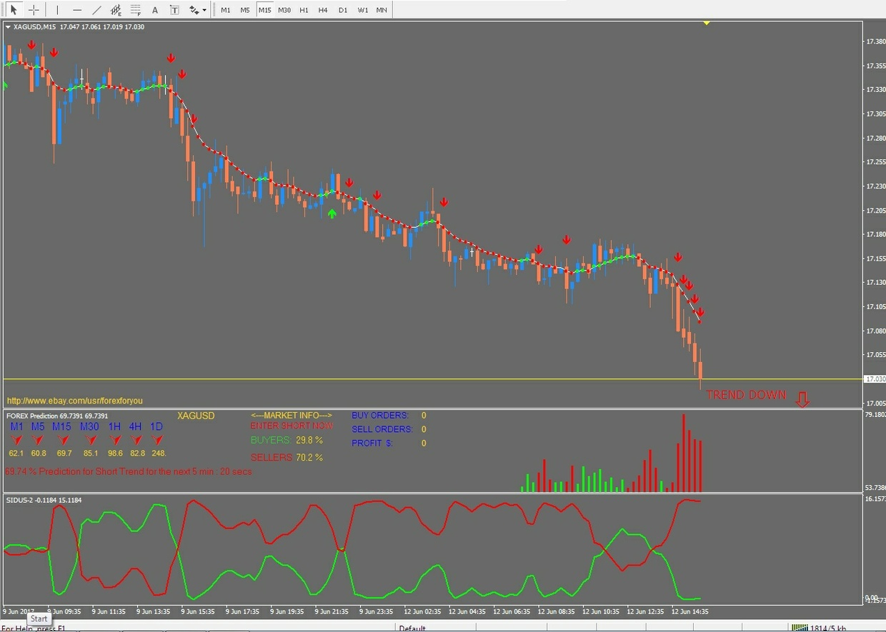 r070 SUPER PREDICTION FOREX system indicator Metatrader 4