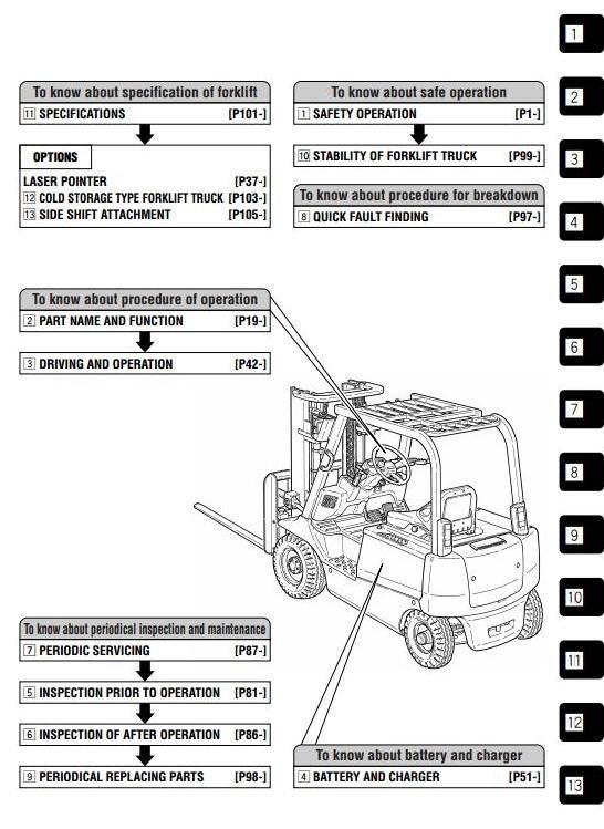 Mitsubishi FB10CA, FB14CA, FB15CA, FB18CA,  FB20CA, FB25CA, FB28CA, FB30CA Operating Manual