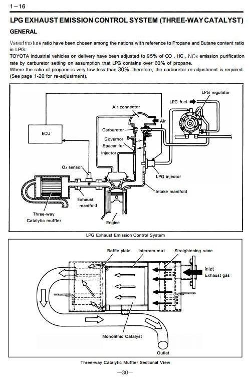 Toyota LPG Truck 5FG10 5FG14 5FG15 5FG18 5FG20 5F – Lpg Engine Diagram