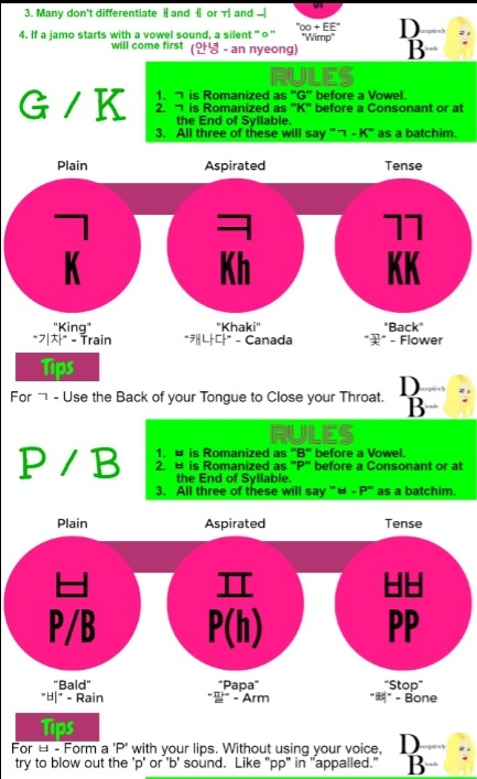 Hangul Cheat Sheet and Pronunciation Guide