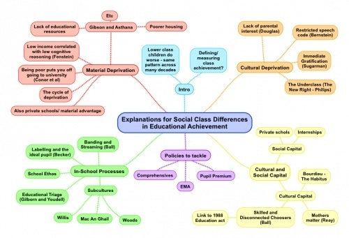 Explaining Social Class Differences in Educational Achievement - Mind Maps