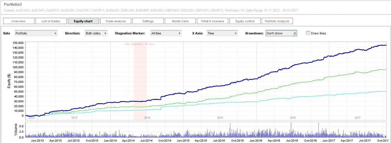 Portfölj av sakkunniga rådgivare för handel på Forex marknaden med Metatrader 4 programvara