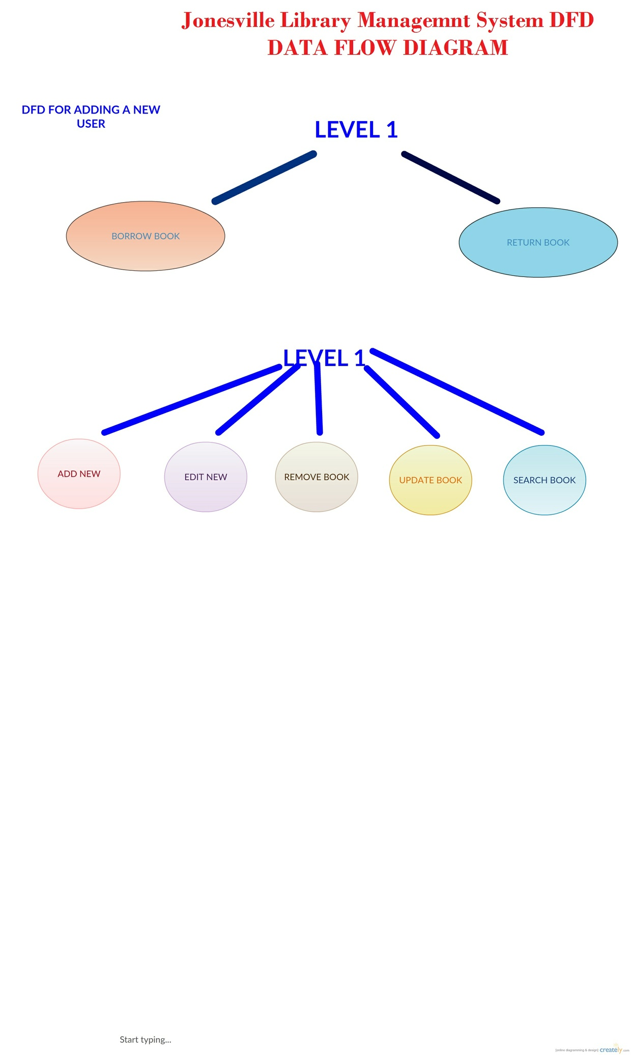 level 0 data flow diagram for library management system er diagram b7c0cb94c4344c039279975f22e445be level 0 data flow - Context Diagram For Library System