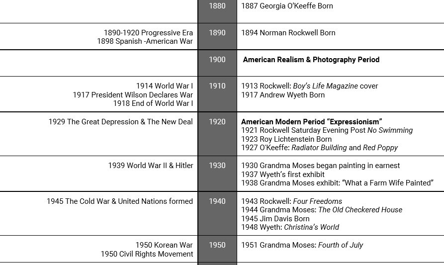 American Art History Timeline