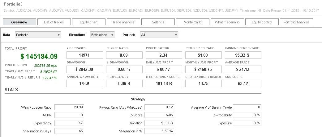 Portfolio penasihat pakar untuk berdagang di pasaran Forex dengan perisian Metatrader 4