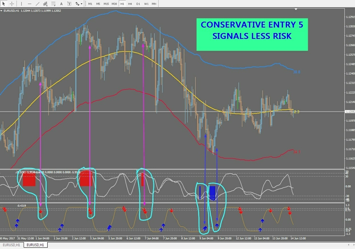 r071 HAOS VISUAL SYSTEM NO REPAINT indicator Metatrader 4