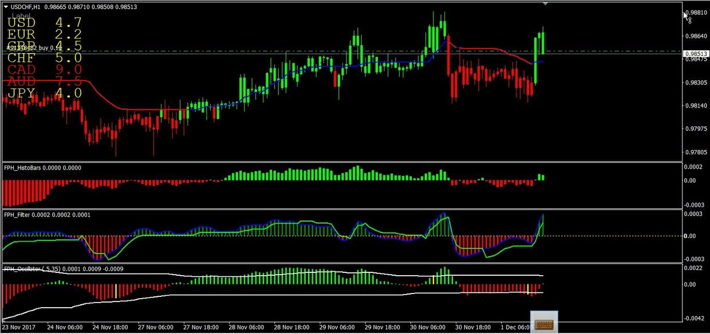 Forex Profit Heaper System MANUAL SYSTEM MT4