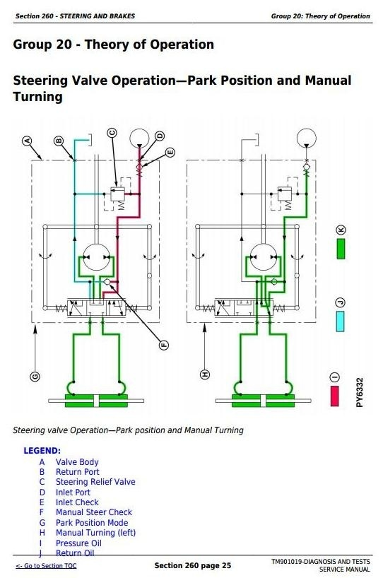 John Deere 5055E, 5065E, 5075E Tractors (North America) Diagnosis and Tests Service Manual(TM901019)